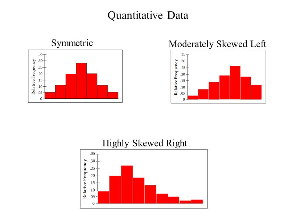 Quantitative Data Symmetric Moderately Skewed Left Highly Skewed Right