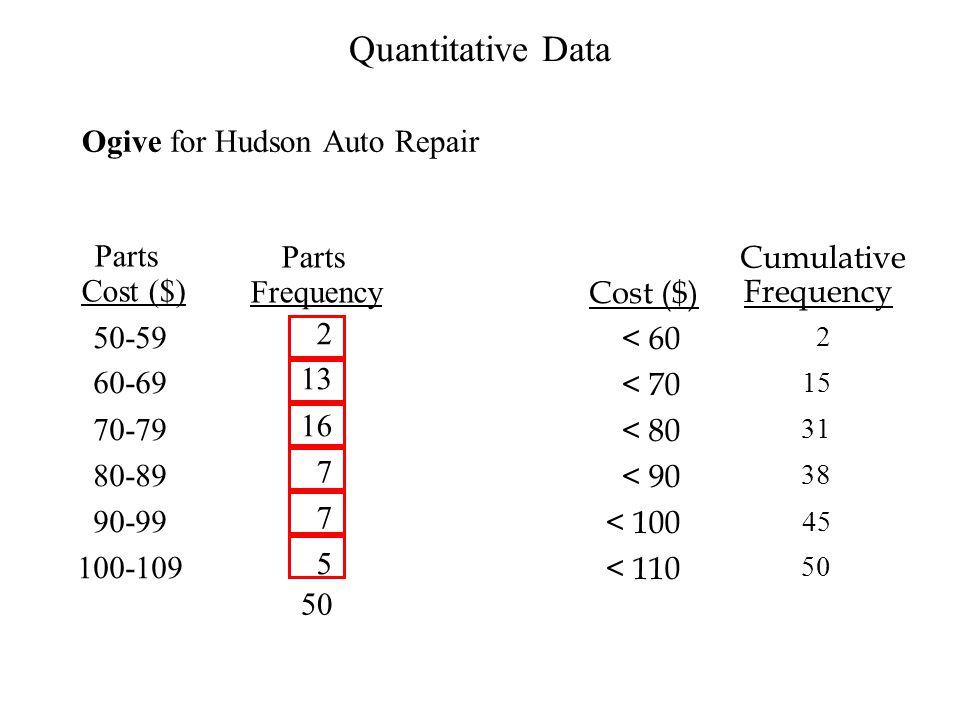 Quantitative Data Ogive for Hudson Auto Repair Parts Cumulative Parts