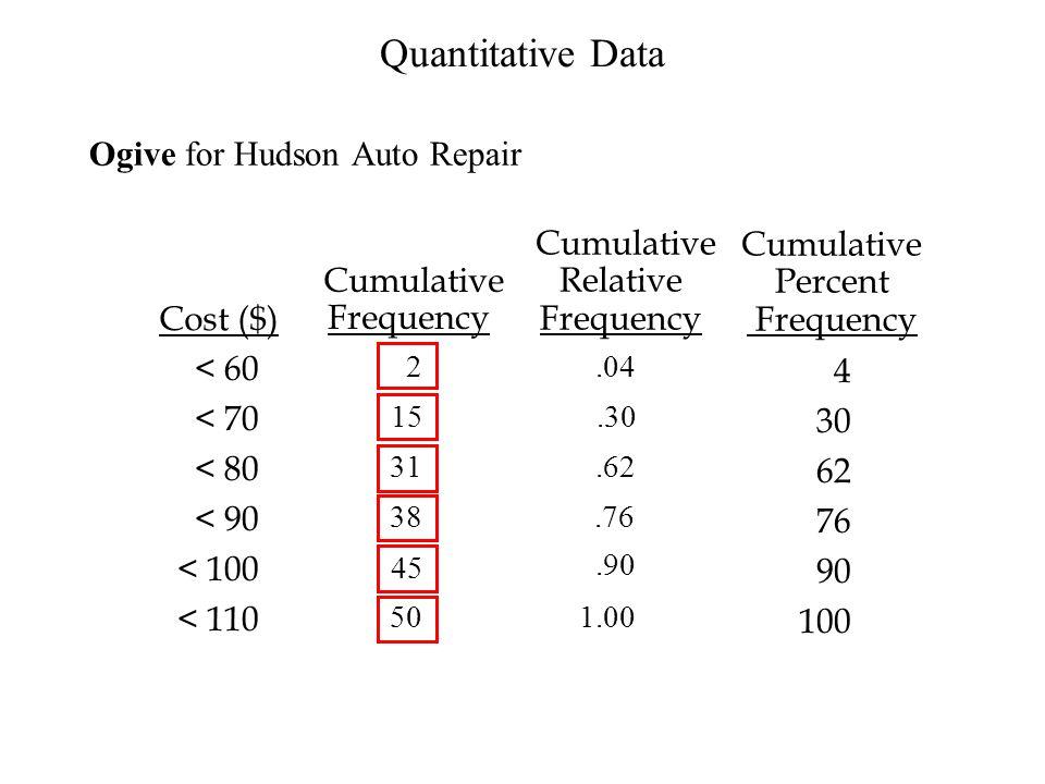 Quantitative Data Ogive for Hudson Auto Repair Cumulative Cumulative