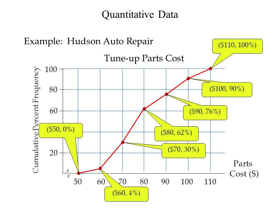 Quantitative Data Example: Hudson Auto Repair Tune-up Parts Cost