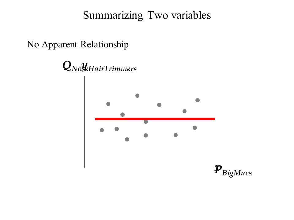 Summarizing Two variables