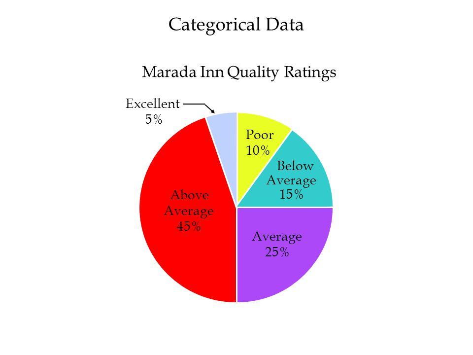 Marada Inn Quality Ratings
