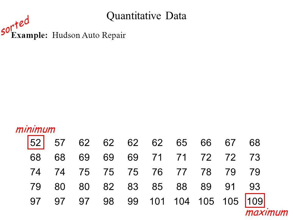 Quantitative Data sorted minimum maximum 52 57 62 65 66 67 68 69 71 72