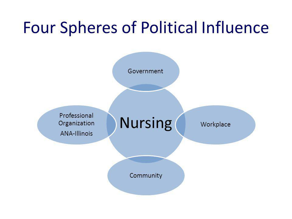 Four Spheres of Political Influence