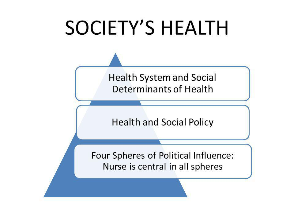 SOCIETY'S HEALTH Health System and Social Determinants of Health