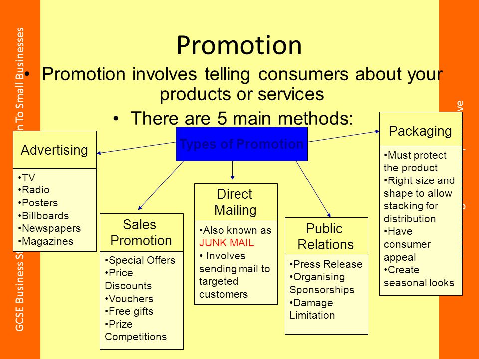 Promotion Promotion involves telling consumers about your products or services. There are 5 main methods: