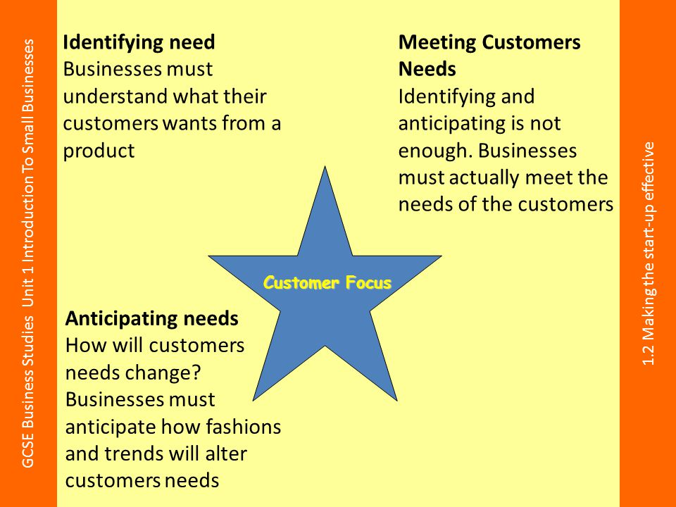 Businesses must understand what their customers wants from a product