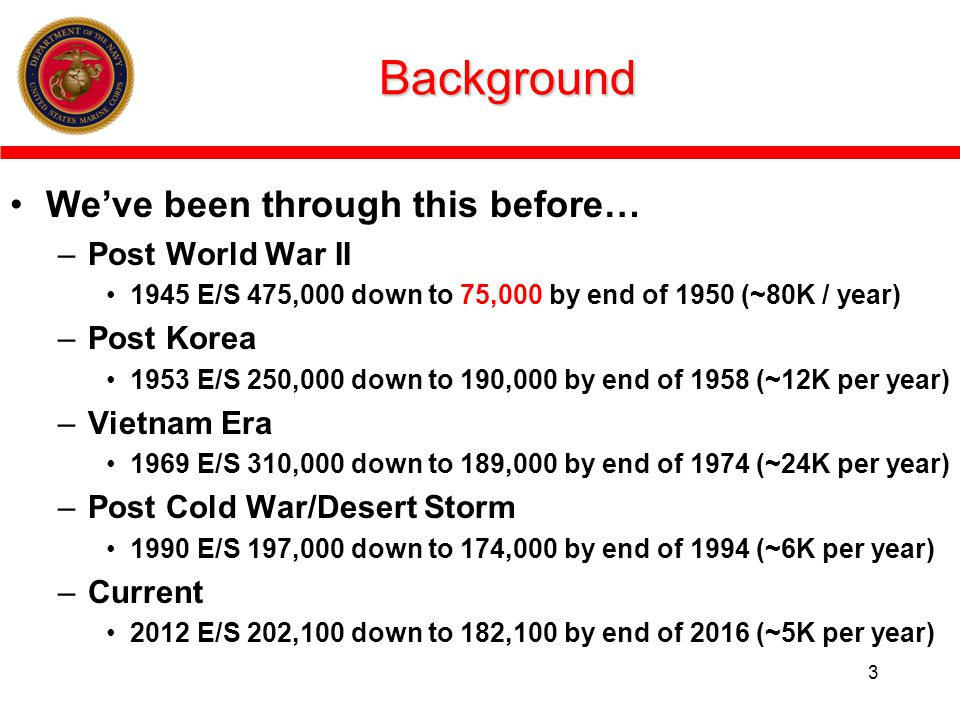 Background We've been through this before… Post World War II