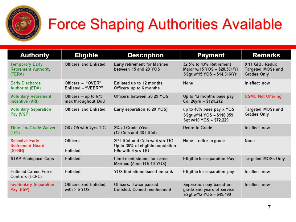 Force Shaping Authorities Available
