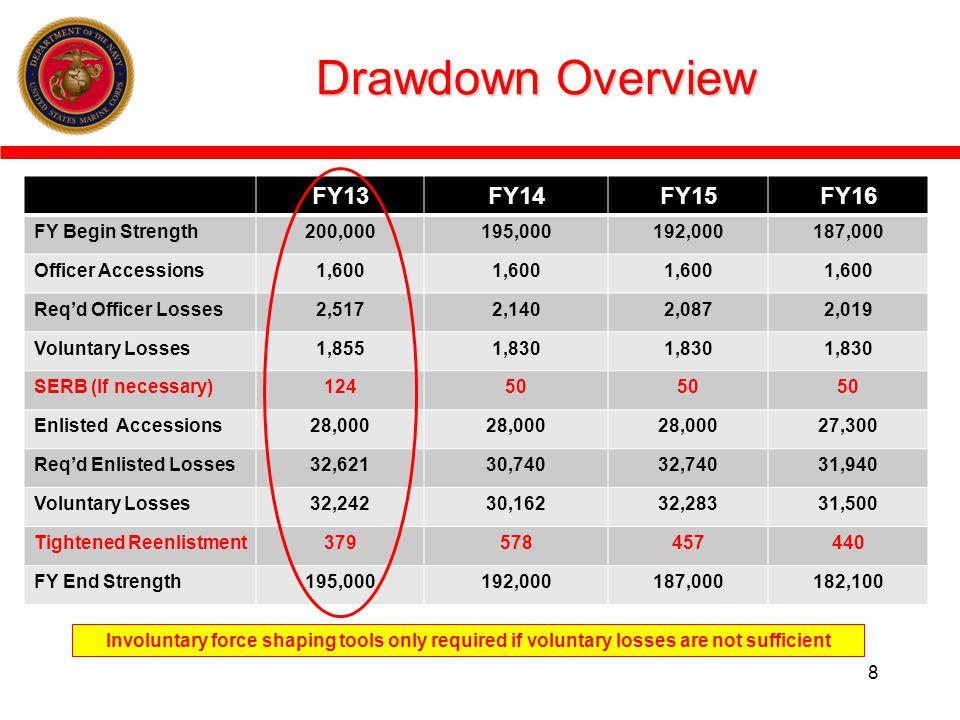 Drawdown Overview FY13 FY14 FY15 FY16 FY Begin Strength 200,000