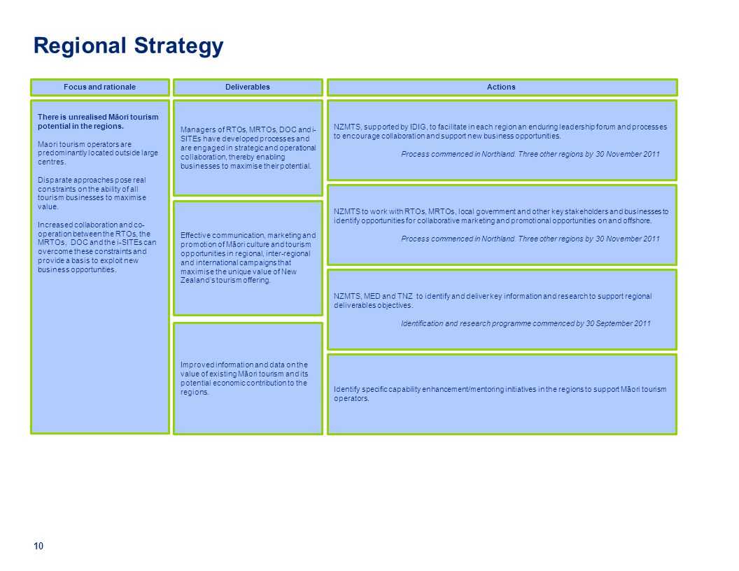 Regional Strategy Focus and rationale Deliverables Actions