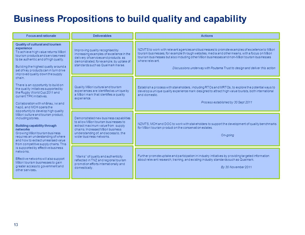 Business Propositions to build quality and capability