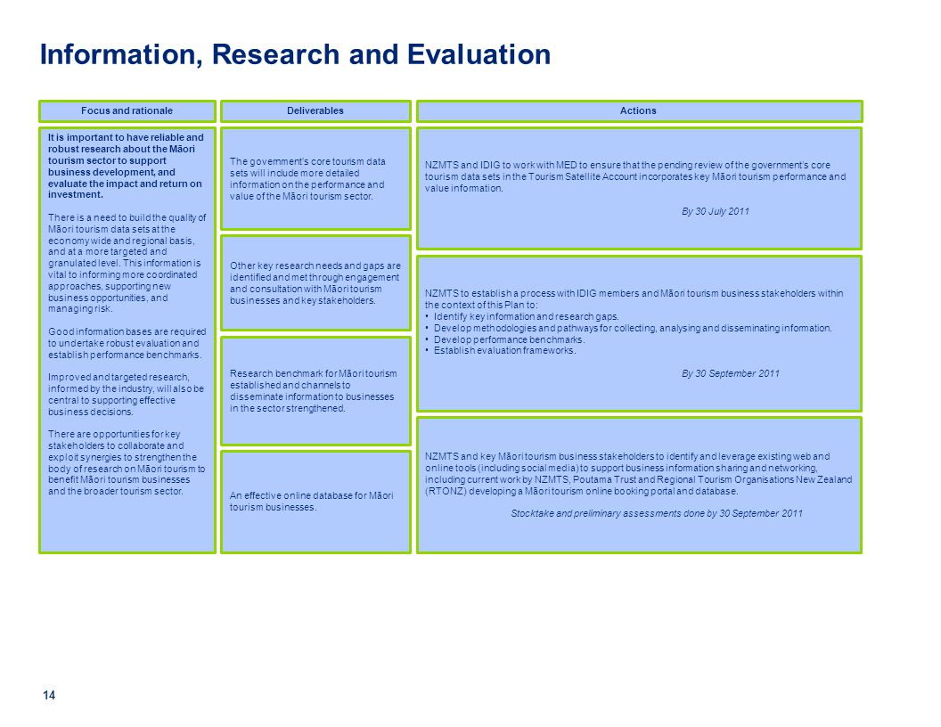 Information, Research and Evaluation