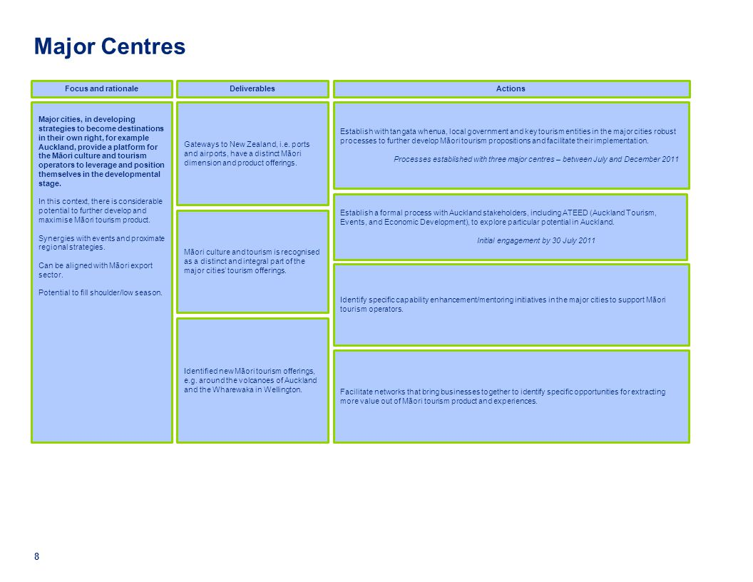Major Centres Focus and rationale Deliverables Actions