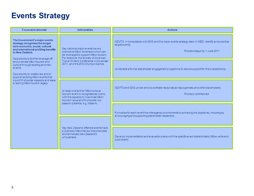 Events Strategy Focus and rationale Deliverables Actions