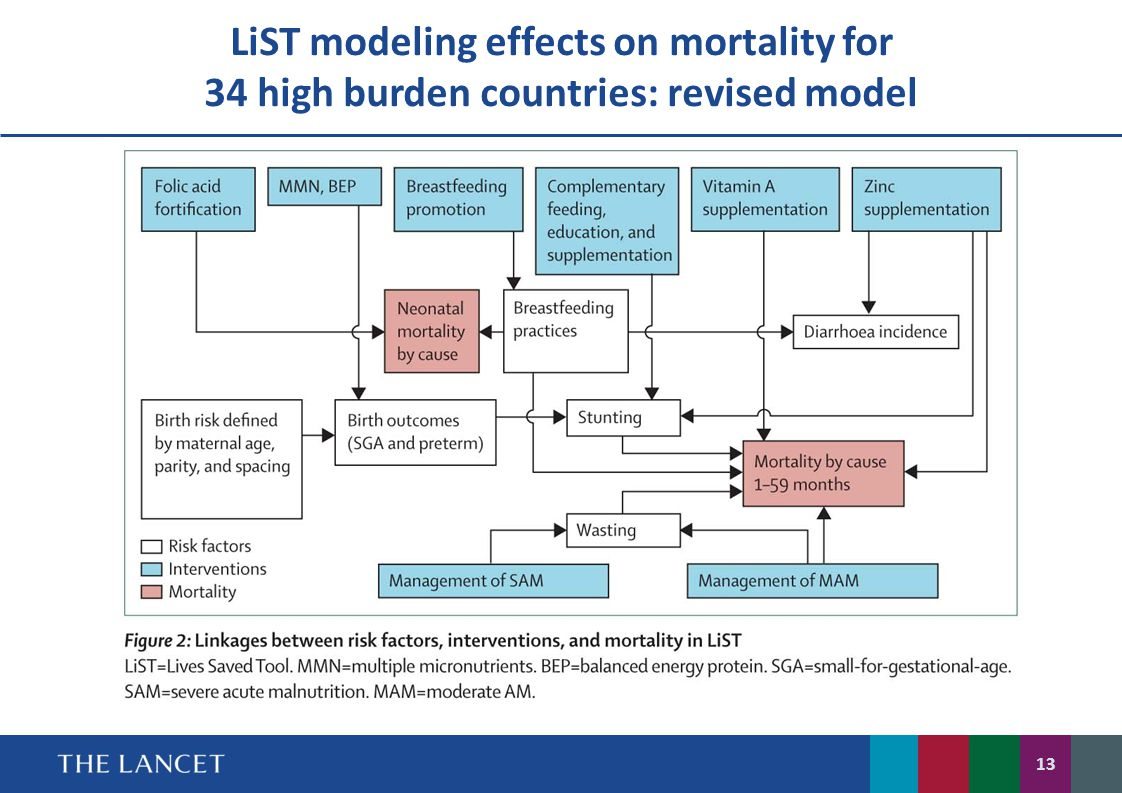 LiST modeling effects on mortality for 34 high burden countries: revised model