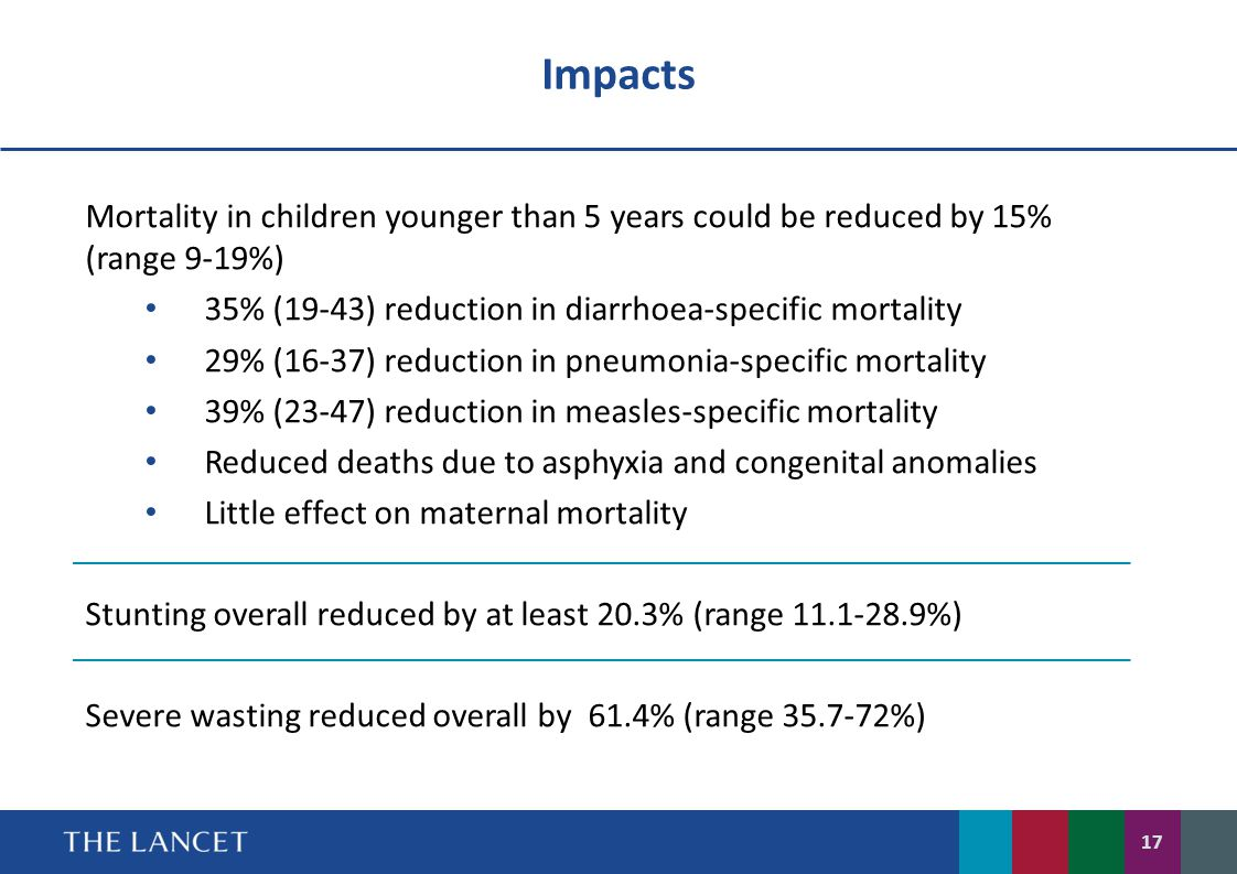 Impacts Mortality in children younger than 5 years could be reduced by 15% (range 9-19%) 35% (19-43) reduction in diarrhoea-specific mortality.