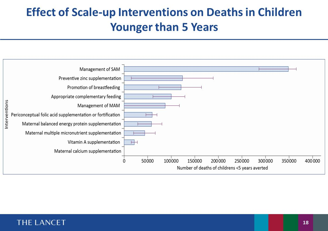 Effect of Scale-up Interventions on Deaths in Children Younger than 5 Years