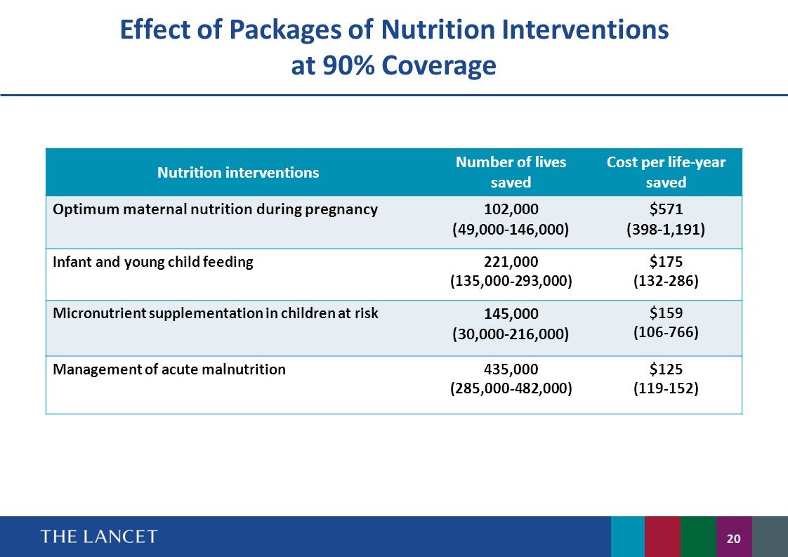Effect of Packages of Nutrition Interventions at 90% Coverage
