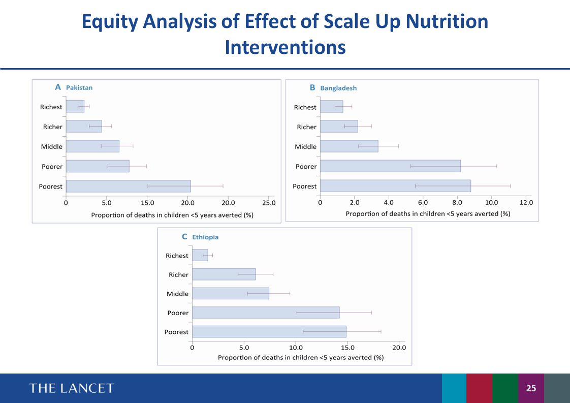Equity Analysis of Effect of Scale Up Nutrition Interventions