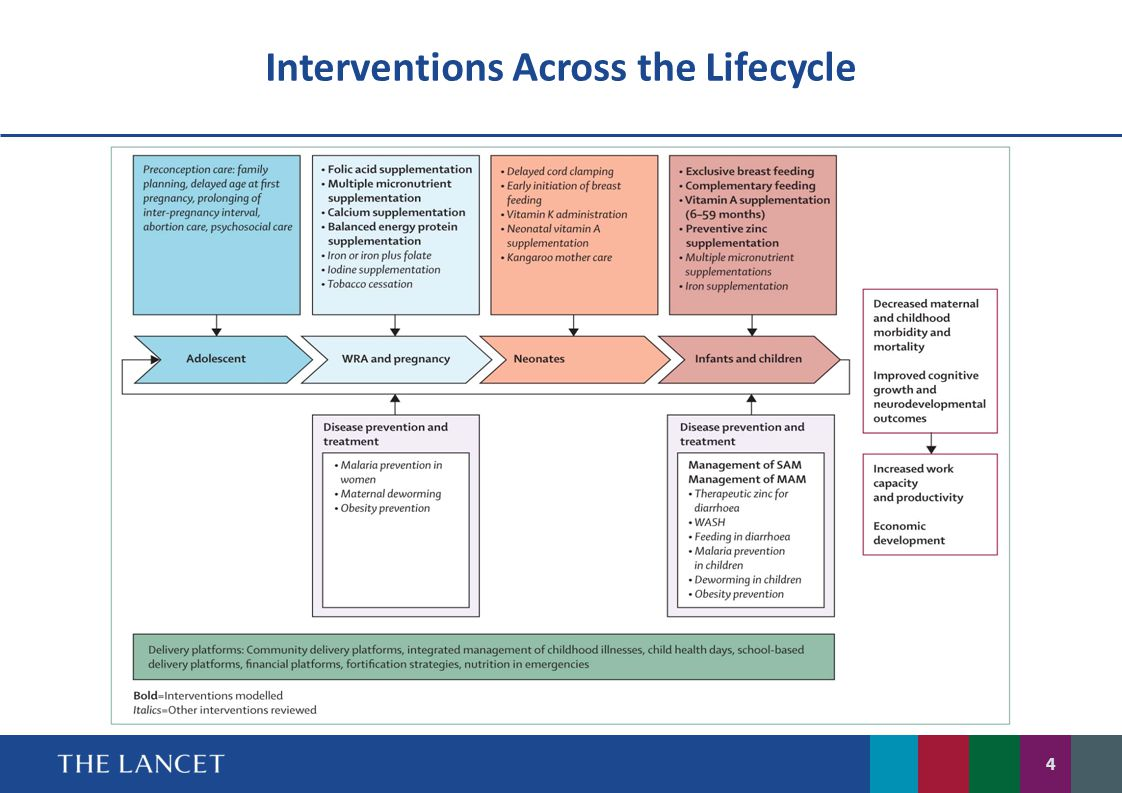 Interventions Across the Lifecycle
