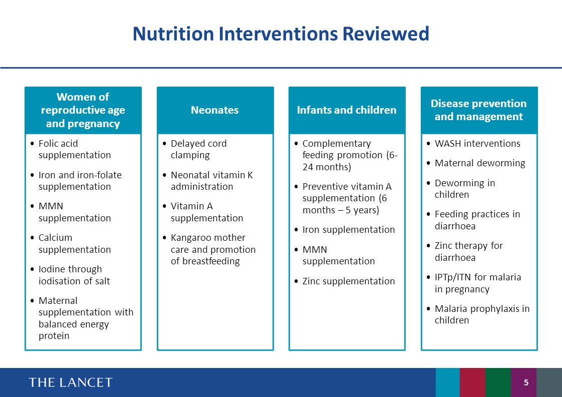 Nutrition Interventions Reviewed