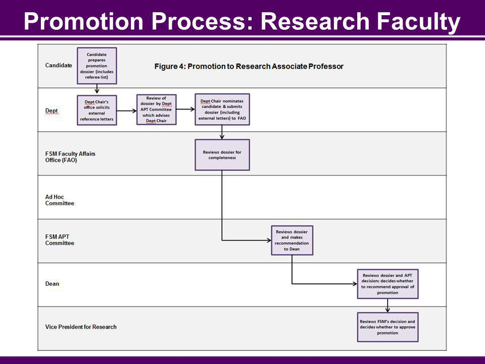 Promotion Process: Research Faculty