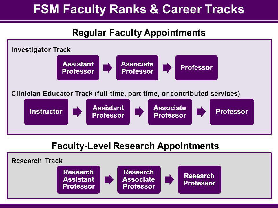 FSM Faculty Ranks & Career Tracks