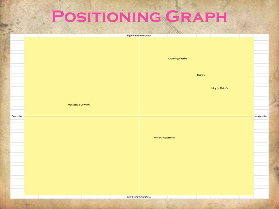 Positioning Graph