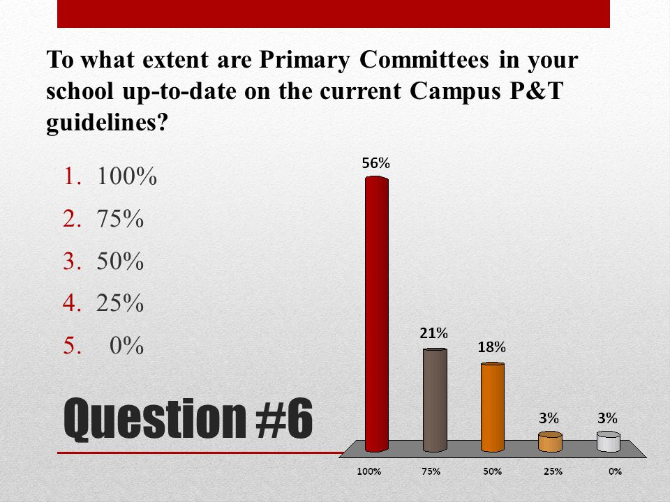 To what extent are Primary Committees in your school up-to-date on the current Campus P&T guidelines