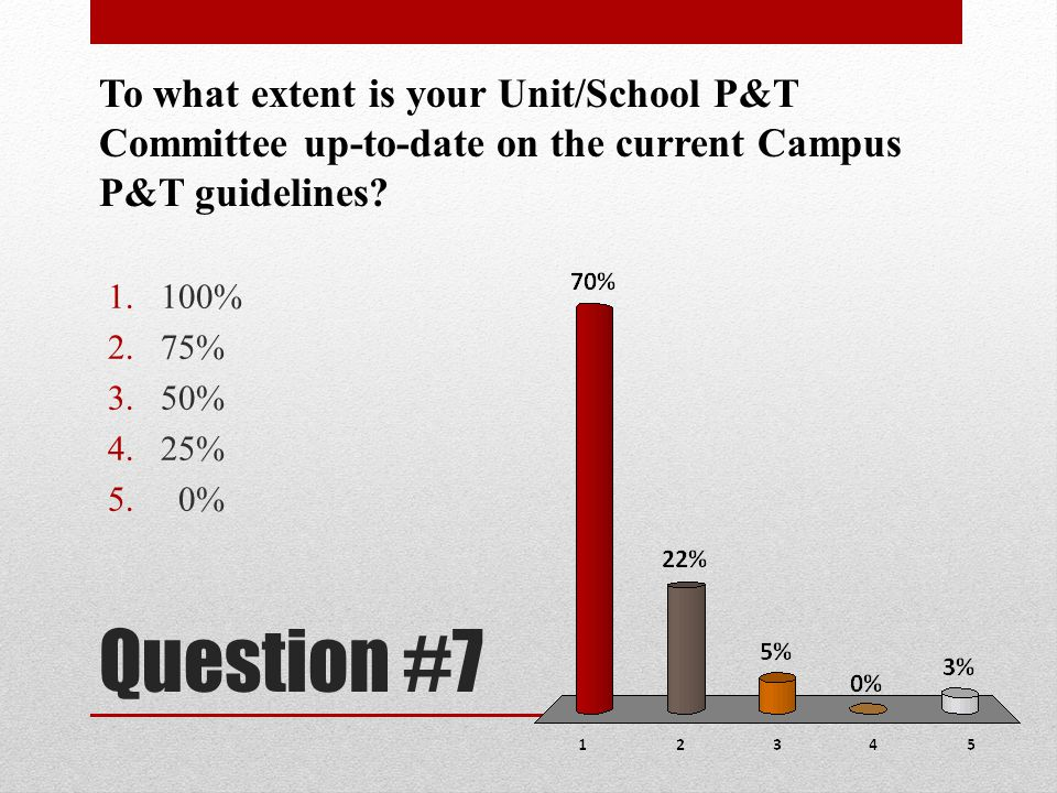 To what extent is your Unit/School P&T Committee up-to-date on the current Campus P&T guidelines