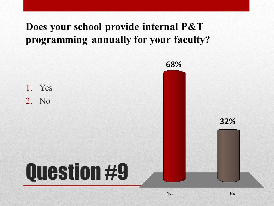 Does your school provide internal P&T programming annually for your faculty