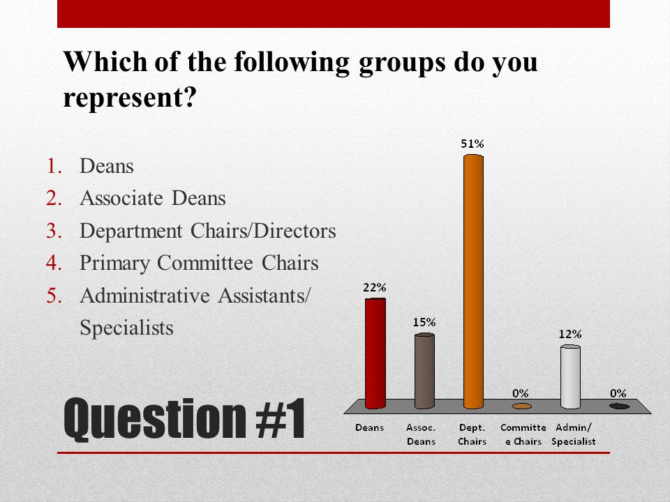 Question #1 Which of the following groups do you represent Deans