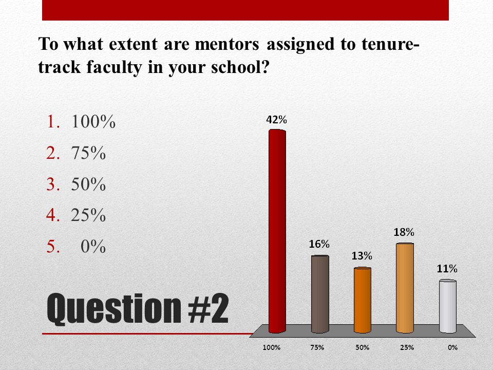 To what extent are mentors assigned to tenure-track faculty in your school