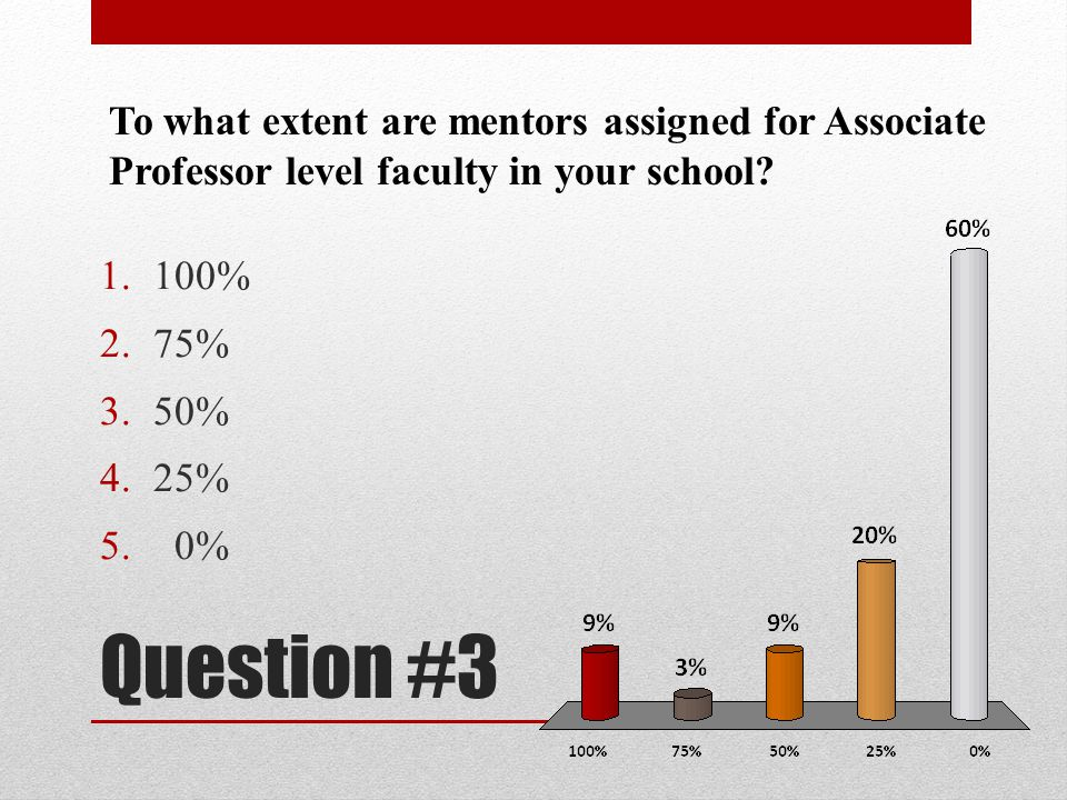 To what extent are mentors assigned for Associate Professor level faculty in your school