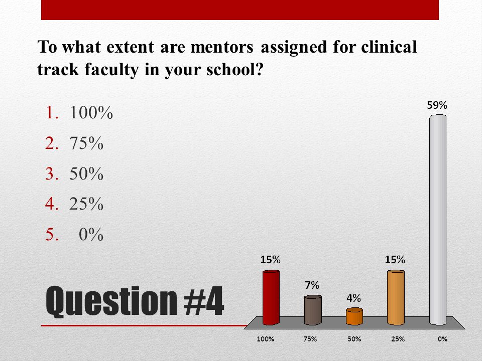 To what extent are mentors assigned for clinical track faculty in your school