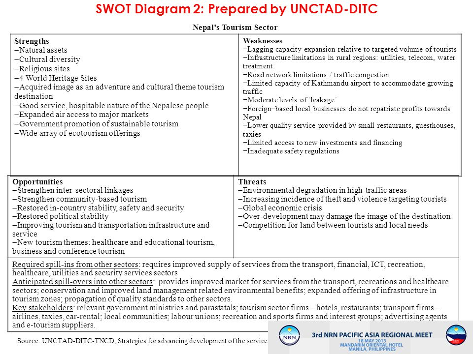SWOT Diagram 2: Prepared by UNCTAD-DITC