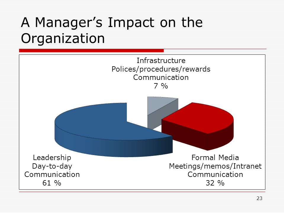 A Manager's Impact on the Organization