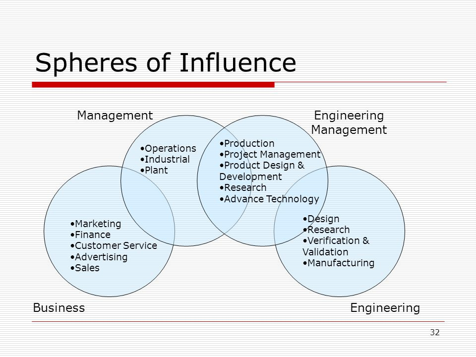 Spheres of Influence Management Engineering Management Business