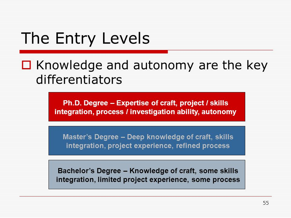 The Entry Levels Knowledge and autonomy are the key differentiators