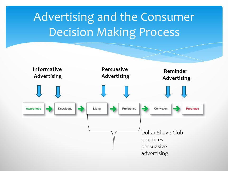 Advertising and the Consumer Decision Making Process