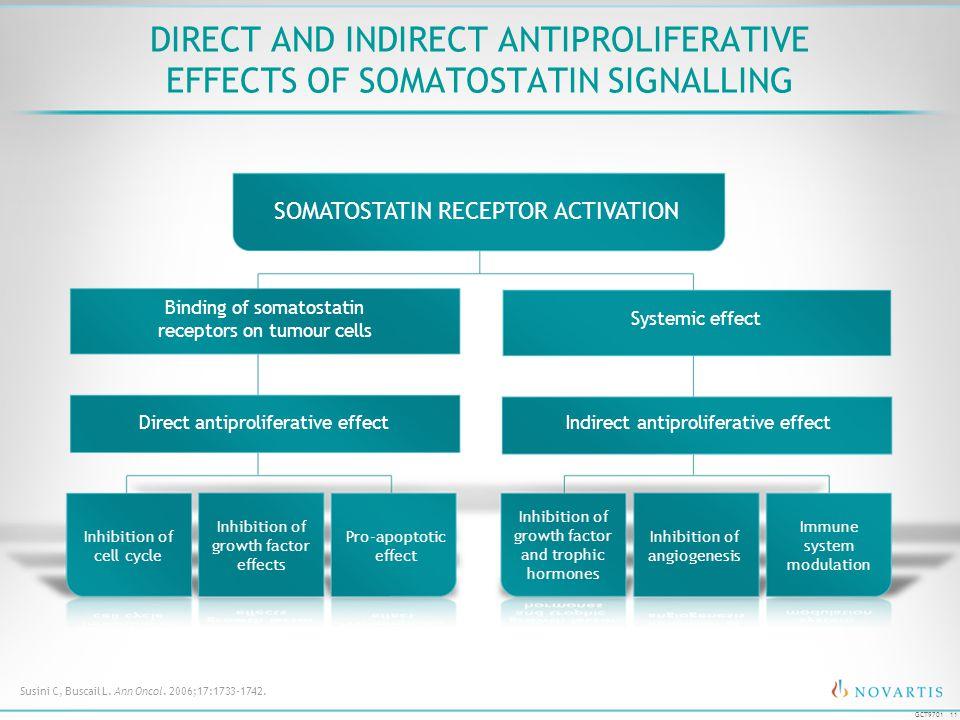Direct and Indirect Antiproliferative Effects of Somatostatin Signalling