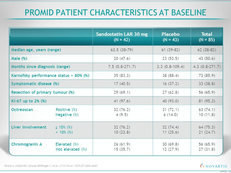 PROMID Patient Characteristics at Baseline