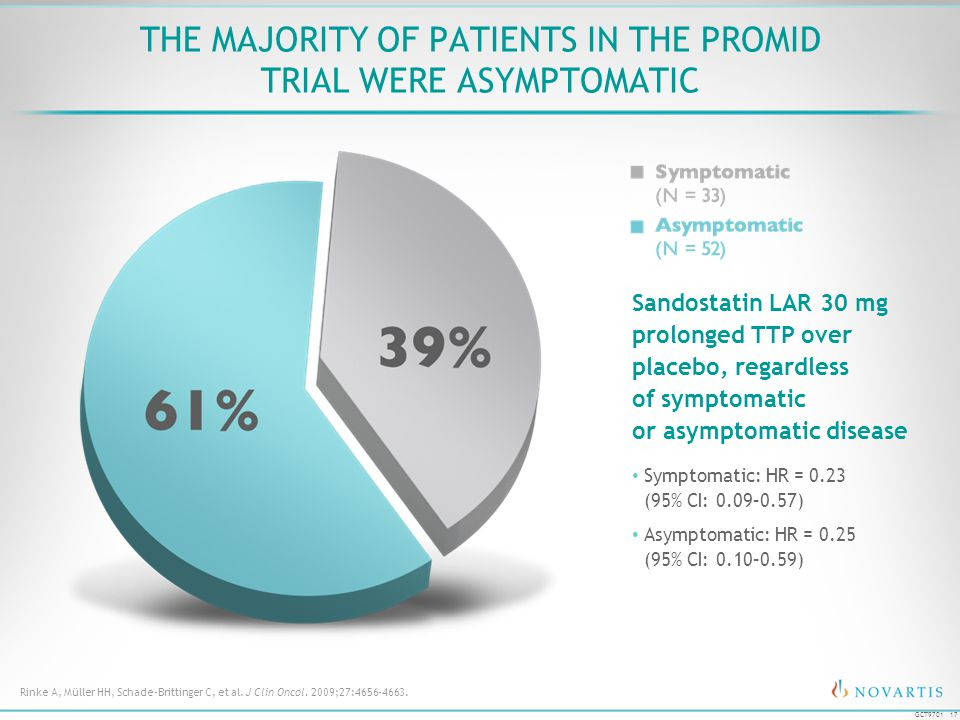 The Majority of Patients in the PROMID Trial Were Asymptomatic