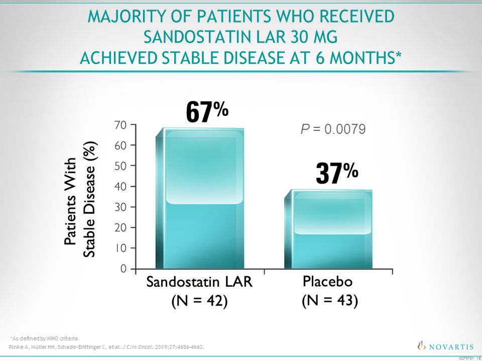 Majority of Patients Who Received Sandostatin LAR 30 mg Achieved Stable Disease at 6 Months*