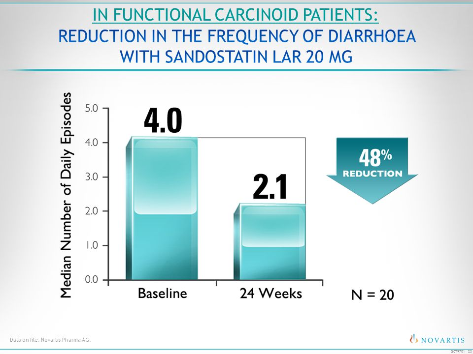 REDUCTION IN THE FREQUENCY OF DIARRHOEA WITH SANDOSTATIN LAR 20 MG