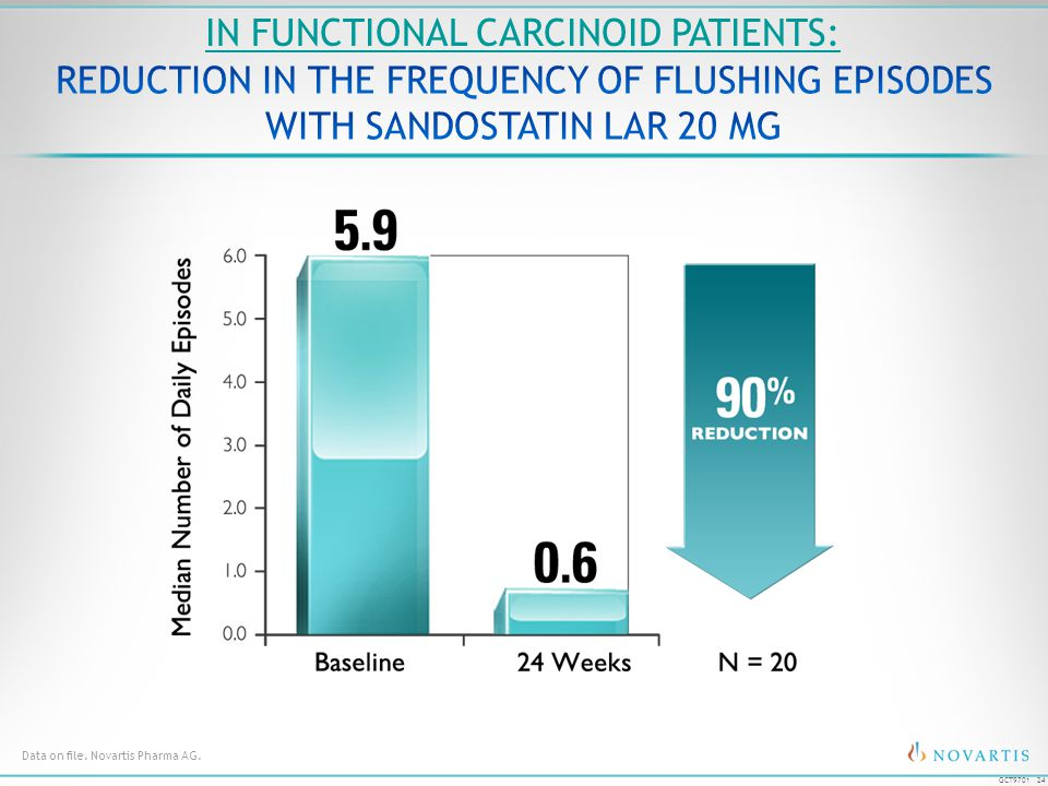 In Functional Carcinoid Patients: