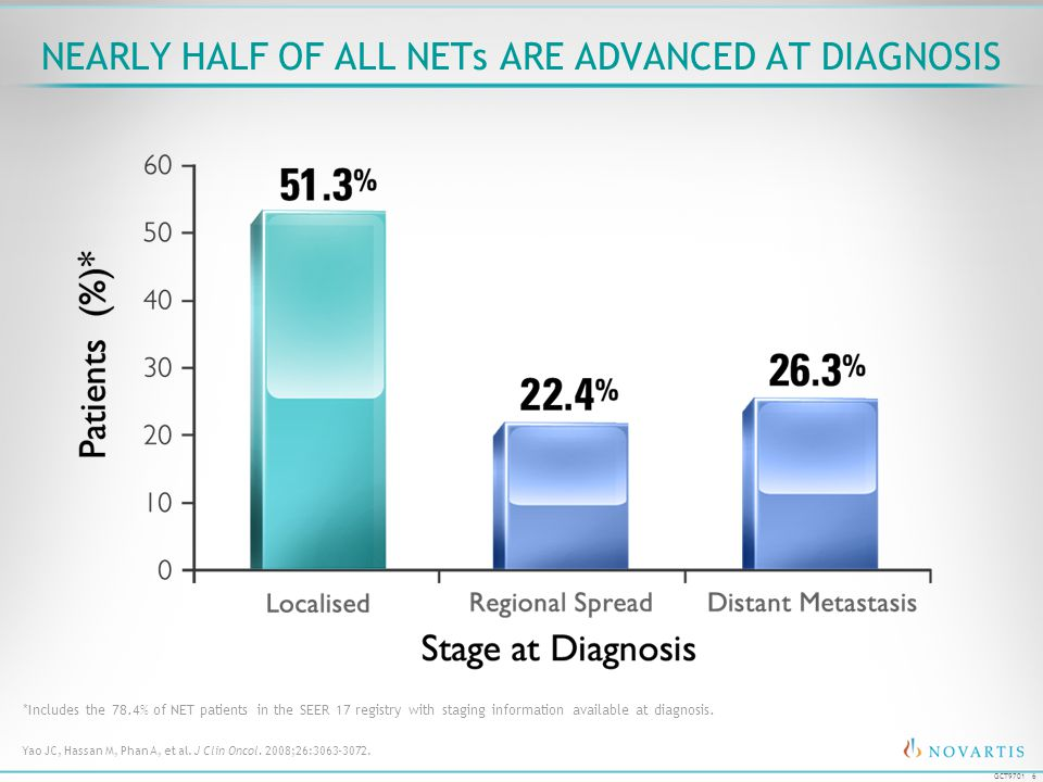 Nearly Half of all NETs are Advanced at Diagnosis
