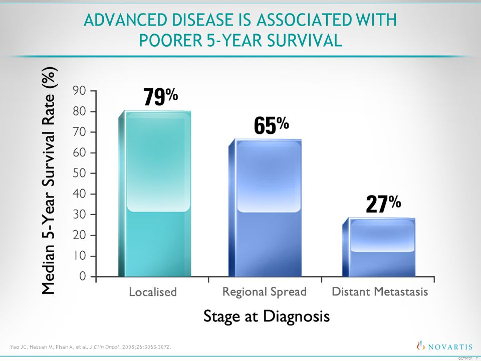 Advanced Disease is Associated With Poorer 5-Year Survival