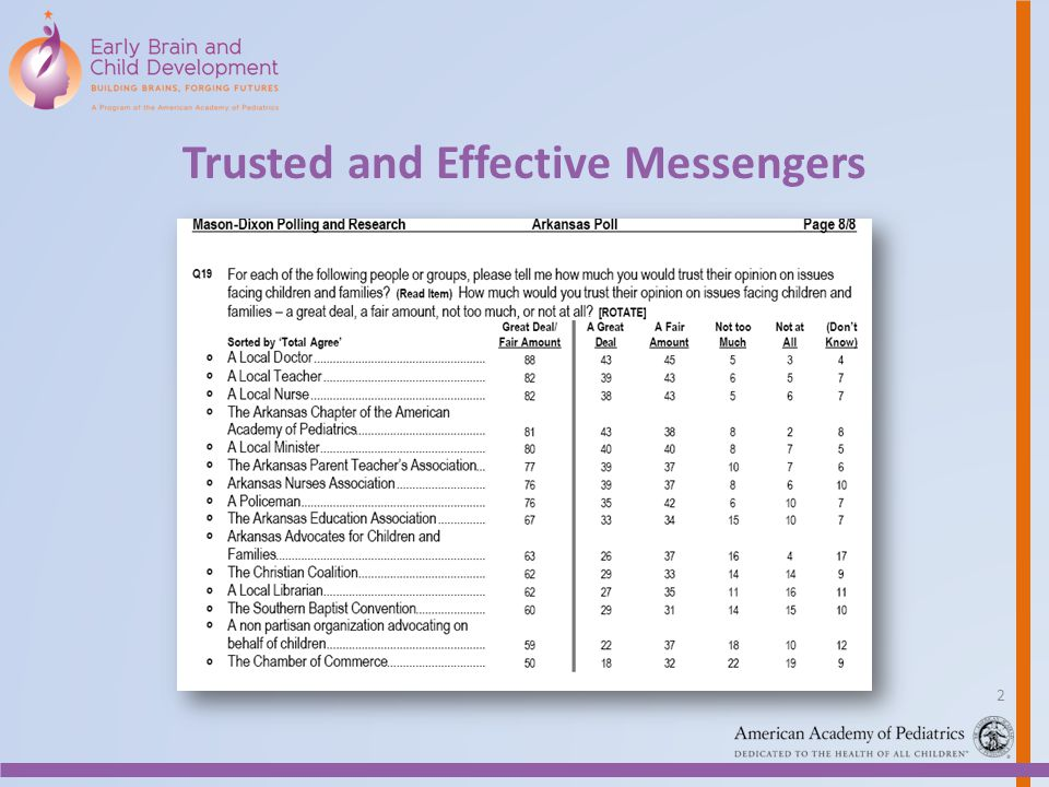 Trusted and Effective Messengers